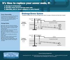 plumbing u2014 emanuel plumbing u0026 heating