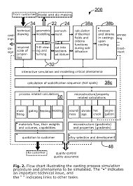 patent ep1724716a1 optimization process of a metal casting