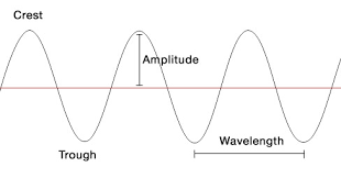 parts and types of a wave the science of waves