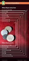 budget 2016 india u2013 top highlights of union budget 2016 2017