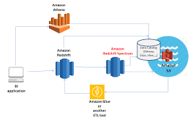 redshift create table exle amazon redshift spectrum diving into the data lake dzone database