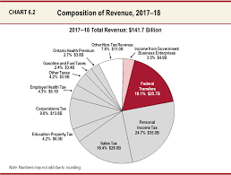 sales tax table 2016 chapter 6 section b