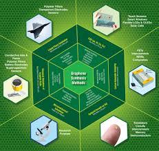 nano science genesis nanotechnology inc