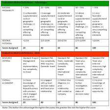 Help Desk Priority Matrix Prioritization Matrix Criteria Related Keywords U0026 Suggestions
