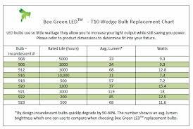 led light bulb wattage chart 12 volt led bulb 10 30vdc t10 wedge 921 12 volt led bulb warm