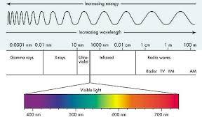 Visible Light Spectrum Wavelength Cyberphysics Electromagnetic Spectrum