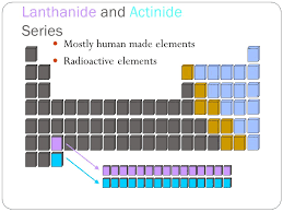radioactive elements on the periodic table periodic table radioactive elements location on the periodic table
