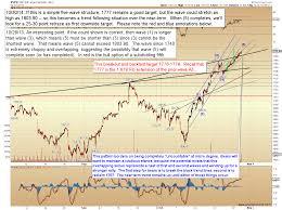 target 1778 black friday hours pretzel logic u0027s market charts and analysis october 2013