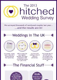 wedding costs the average uk wedding costs 15 494 how does your wedding