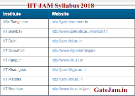 jam exam pattern 2016 iit jam syllabus 2018 for physics chemistry maths all subject
