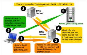 module u2013 18 domain name server dns mylinuxguru