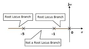 control systems construction of root locus
