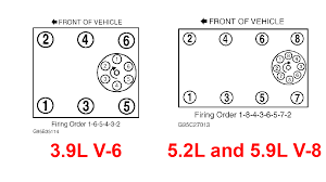 solved 1999 dodge ram 1500 5 9 firing order diagram fixya