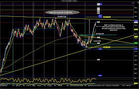 sidewaysmarkets day trading strategies december 2011