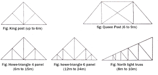 common roof pitch roof slope explained c daniel friedman some of
