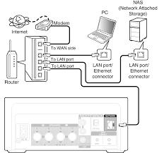 wired lan dra n4