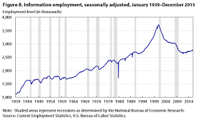 bureau of employment current employment statistics survey 100 years of employment hours