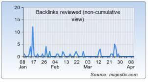 fartit com traffic statistics rank page speed hypestat