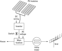 the basic components of a home solar power system dummies