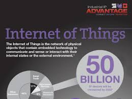 The Internet Of Things And by Industrial Ip Connect The Internet Of Things Internet Of Things