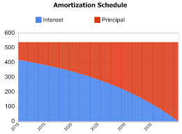 Mortgage Calculator Amortization Table by Mortgage Interest Rate Payments
