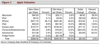 average price for a apple s average mac selling price steady at 1300 as eats