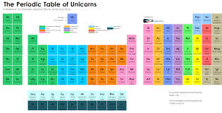 What Is Ar On The Periodic Table The Periodic Table Of Unicorns