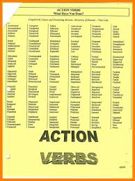strong resume words 100 strong resume words 28 images words for resume