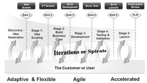 stage gate process your guide for developing new products