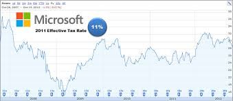 microsoft stock microsoft stock price 2007 2012 corporate tax rate this call