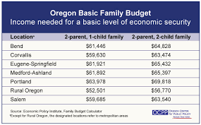 how to create a realistic household budget money matters basic family budget calculator updated oregon center for
