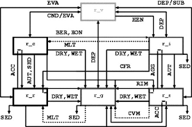description and first results of an explicit electrical scheme in