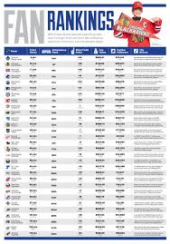 Nhl Map Ranking The Nhl U0027s Fan Bases From 1 To 30 The Hockey News