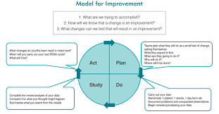 clinical excellence commission model for improvement u0026 pdsa