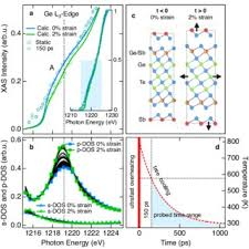 si ge b b v lo avant ultrafast ge te bond dynamics in a pdf available