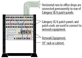 telecom modular tutorial cabling connectors lan phone equipment