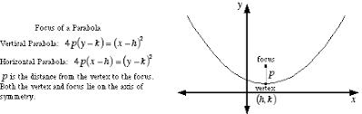 mathwords focus of a parabola