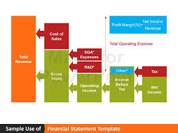 annual report ppt template financial report powerpoint presentation template financial