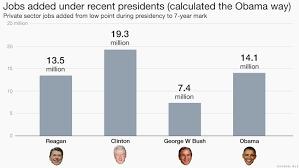 jobs under obama administration did president obama really create 14 million jobs
