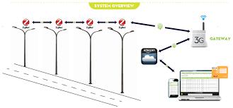 what is street light ezlux smart wireless street lighting wisys technologies bangalore