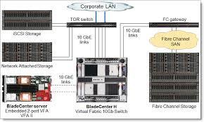 bladecenter virtual fabric 10gb switch module product guide