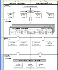 strategy map template balanced scorecard template excel align to kpis