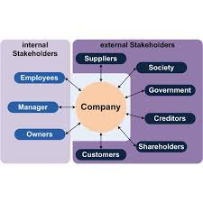examples of a project management stakeholder analysis