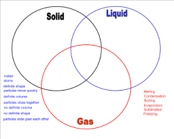 smart exchange usa phases of matter triple venn diagram