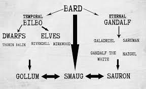 the fine art diner symbols u0026 the soul jrr tolkien u0027s the hobbit
