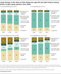 living arrangements 2 living arrangements of older americans by gender pew research