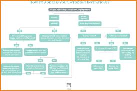 proper way to address wedding invitations invitation ideas