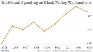 tv sales on black friday a dark day