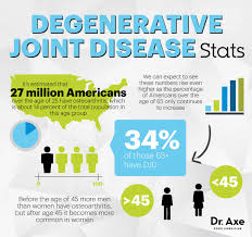 5 natural degenerative joint disease treatments that work