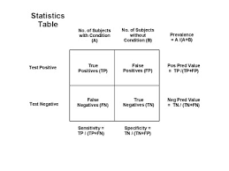 What Is Blinding In Statistics Statistics And Risk Skeptical Medicine